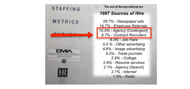 1997 Sources of Hire