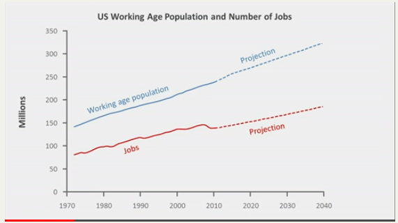 Working age pop and jobs