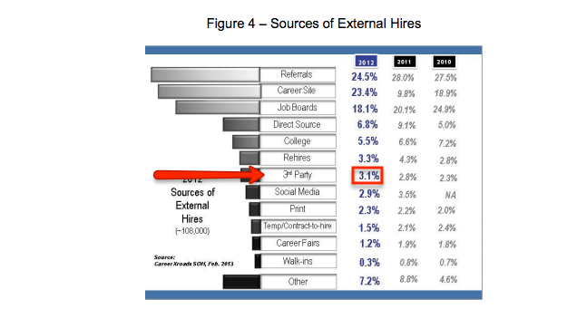 2013 Sources of New HIres