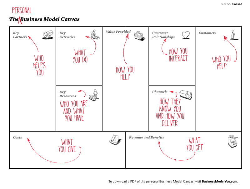 Business-Model-You-Canvas
