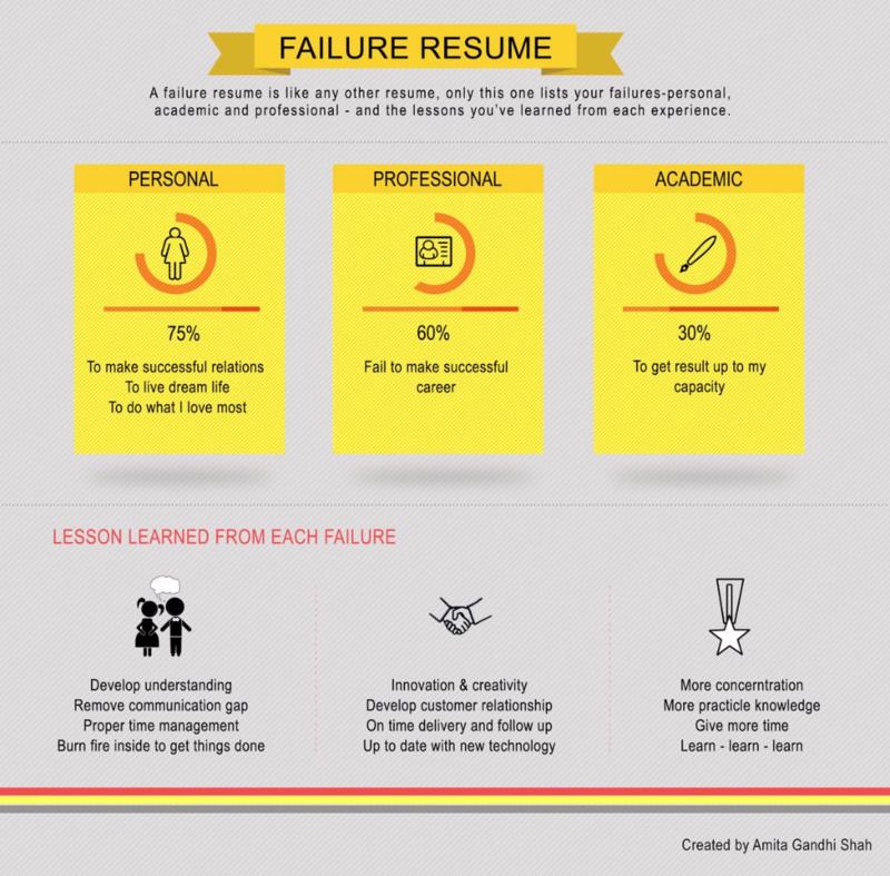 Failure resume