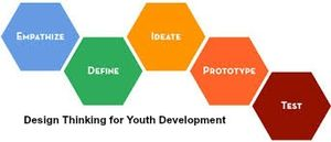 Design thinking for PYN